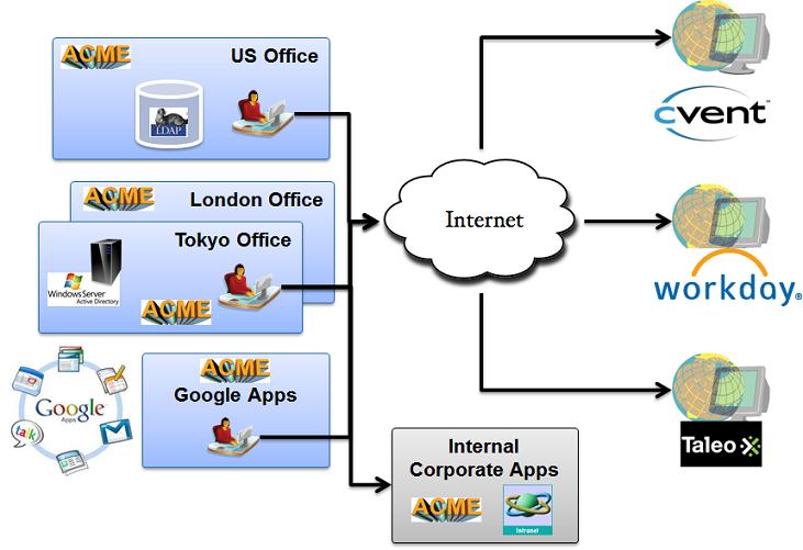 IDM 360™ Unified Authentication Gateway - IDM 360